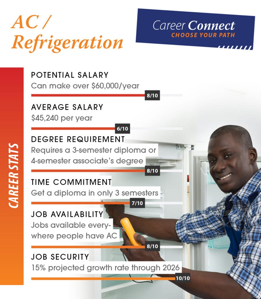 AC and Refrigeration career scores