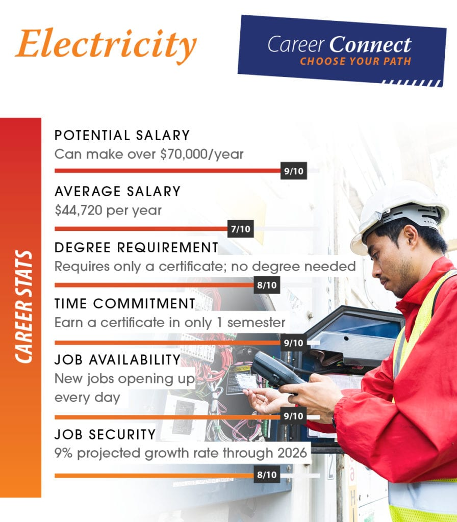 electrician career scores