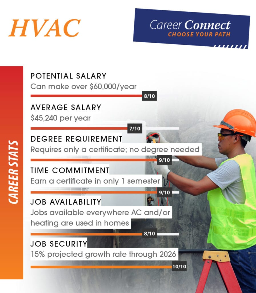 HVAC technician career scores