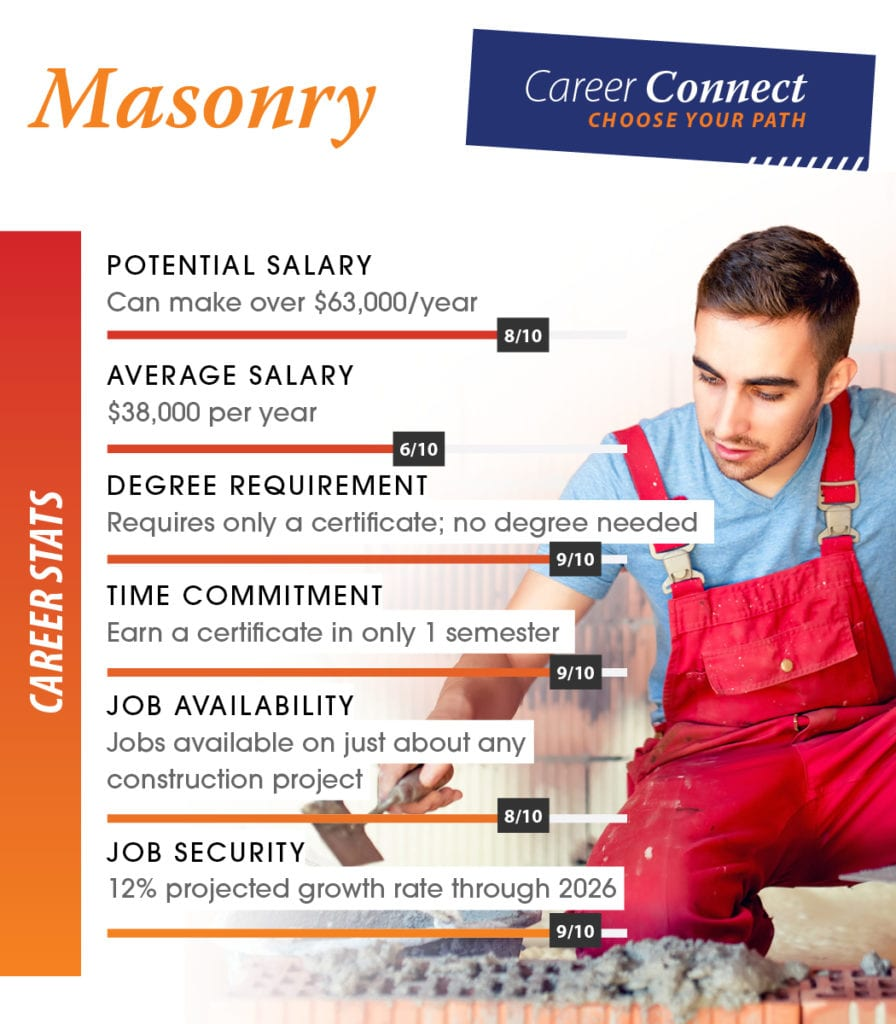 mason career scores