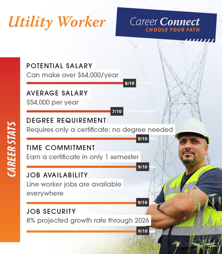utility line worker career scores