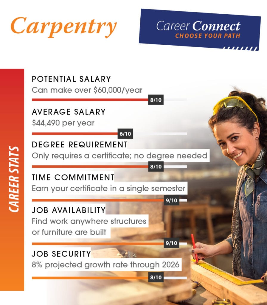 carpentry career scores