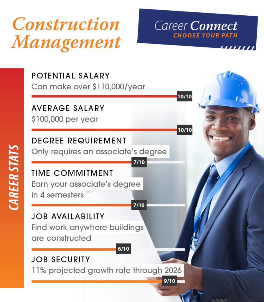 construction management career scores
