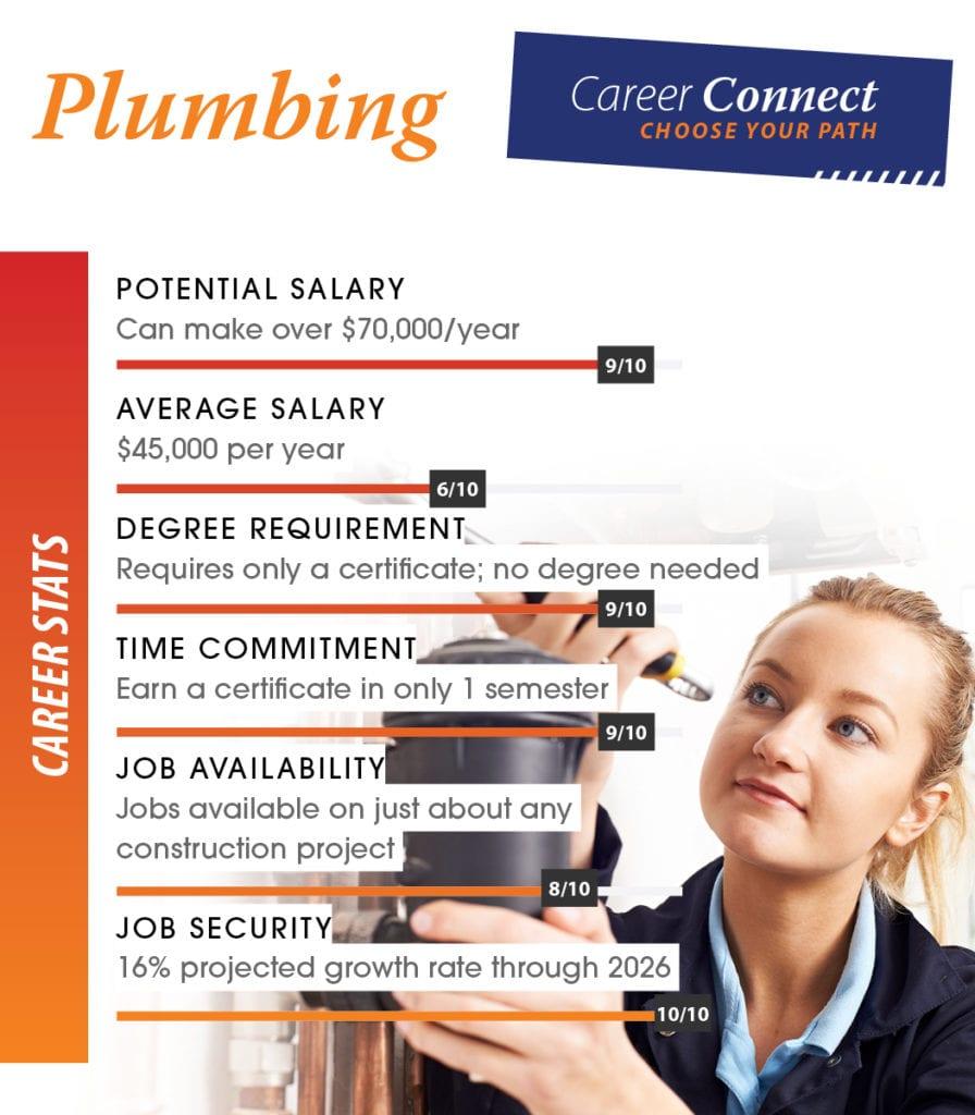 plumber career scores