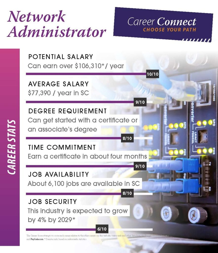 Network Administrator Career Stats