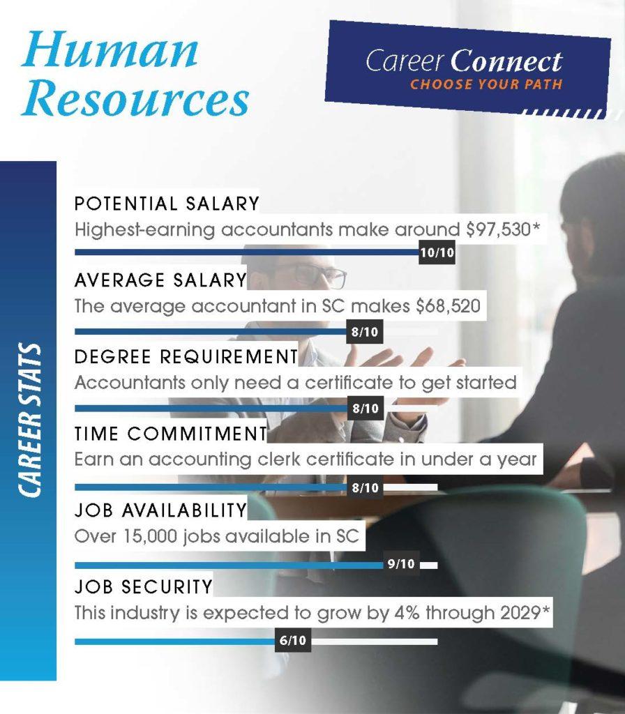Human Resources Career Stats